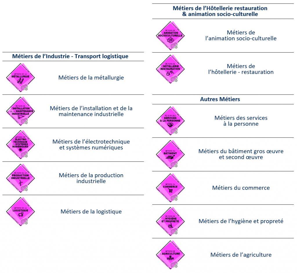 open badges Actions sectorielles
